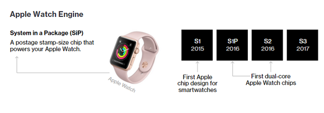 最新的Apple Watch中使用了最新的蓝牙无线芯片W2