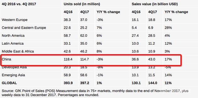 中国手机销量负增长 但销售额增长了17%