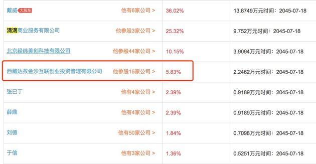 ofo股权结构中,金沙江占5.83%