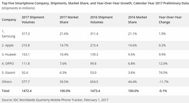 2017全年前五大手机商