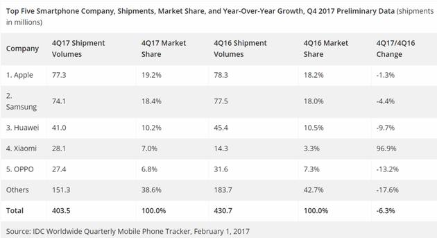 2017年第四季度,全球前五大手机商