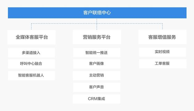 中信证券统一客户联络中心系统