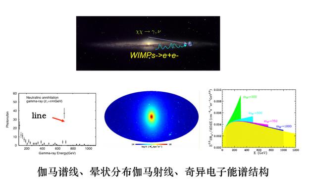 伽马谱线、晕状分布伽马射线、奇异电子能谱结构