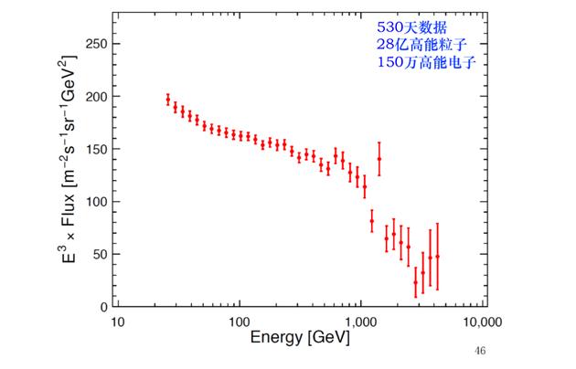悟空号的电子宇宙射线能谱
