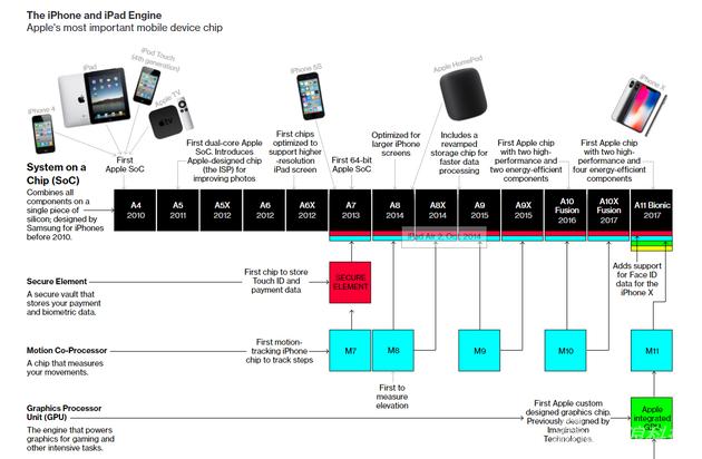 苹果芯片发展史