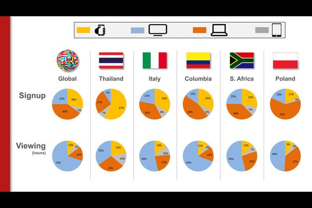在全球及部分地域(泰国、意大利、哥伦比亚、南非和波兰),用户注册Netflix帐号及观看Netflix节目的不同设备比例