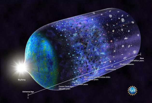 宇宙演化的时间线。该研究确认,最早的恒星诞生时间不晚于大爆炸后1.8亿年。绘图:N.R。 Fuller,美国国家科学基金会