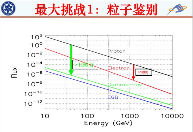 上图是原始数据,我们的电子和质子区分得很清楚。