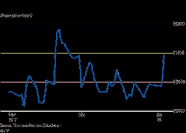 2017年11月-2018年1月,LG股价走势(单位:韩元)