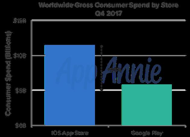 2017年第四季度,不同应用商店全球App消费额