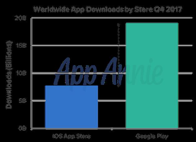 2017年第四季度,不同应用商店全球App下载量