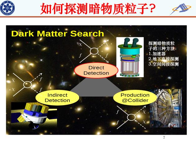 探测暗物质粒子的三种方法