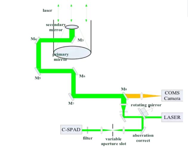 图7 LLR试验光路