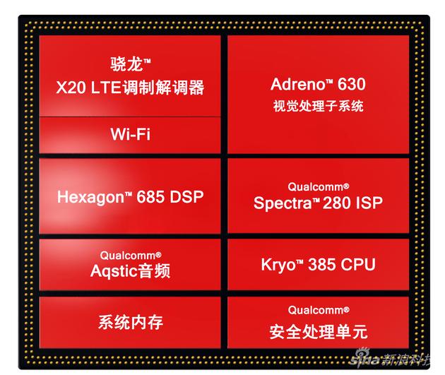 骁龙845移动平台内部结构