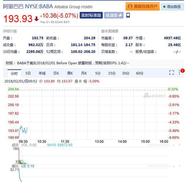 阿里巴巴周四早盘股价 截至北京时间22:52