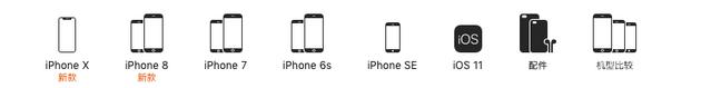 苹果官网现在有五系列(实际8款)iPhone在售卖