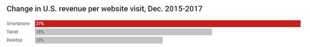 2015-2017年,不同设备上网站在线销售额变化