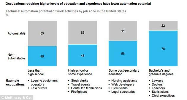 就工作类型来看,报告称稳定环境中的体力工作(如机器操作员和快餐行业员工)最容易被机器人取代。