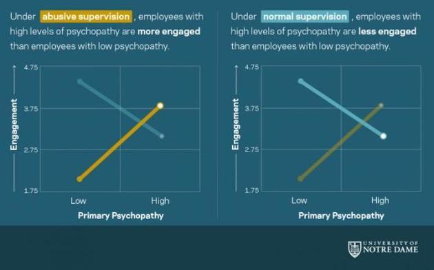 在原生性精神病态测试中得分较高的受试者更可能对假想的虐待型老板给予好评。